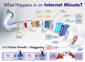 The Internet Minute by Intel