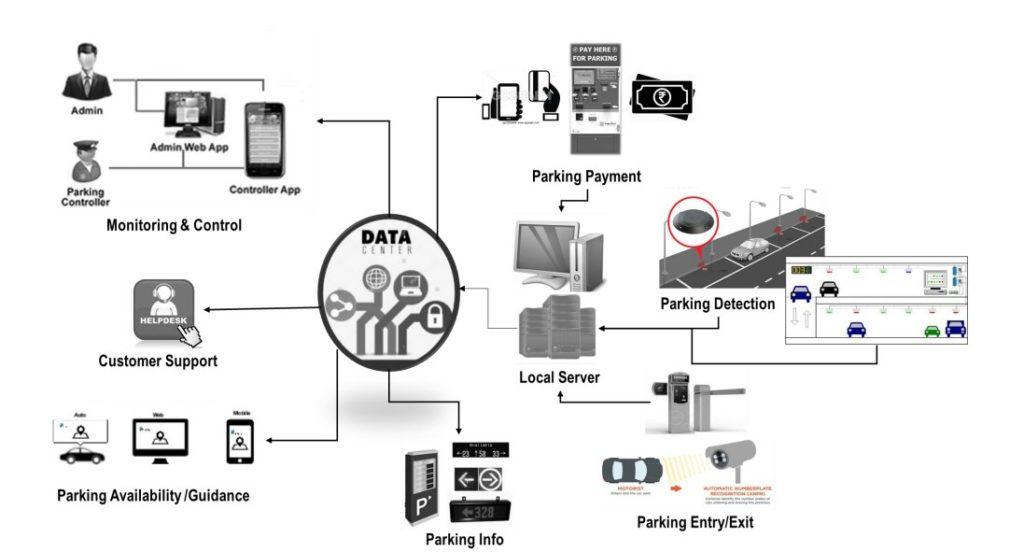 Smart parking in India - IoT