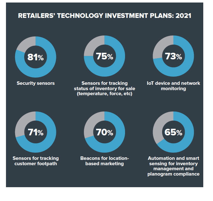 retailer-investment-plans-including-IoT-1