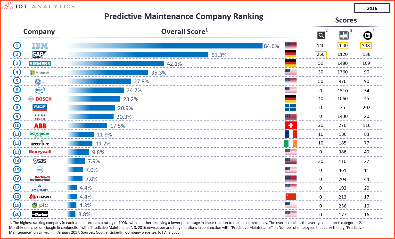 Ranglijst Predictive Maintenance IoT