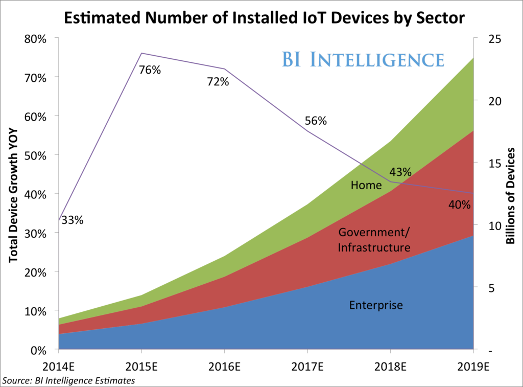 the-internet-of-things-will-be-the-worlds-most-massive-device-market-and-save-companies-billions-of-dollars