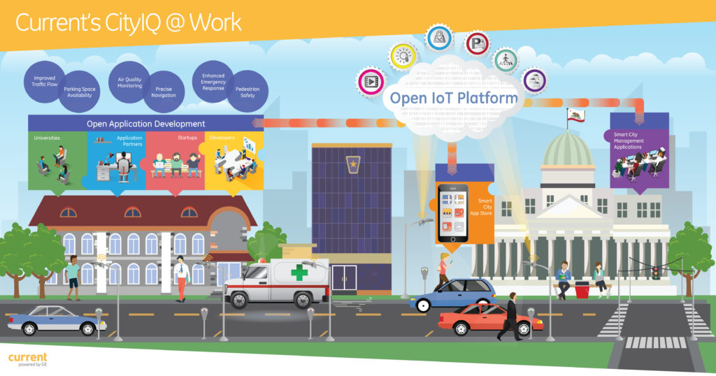 San Diego IoT Smart City