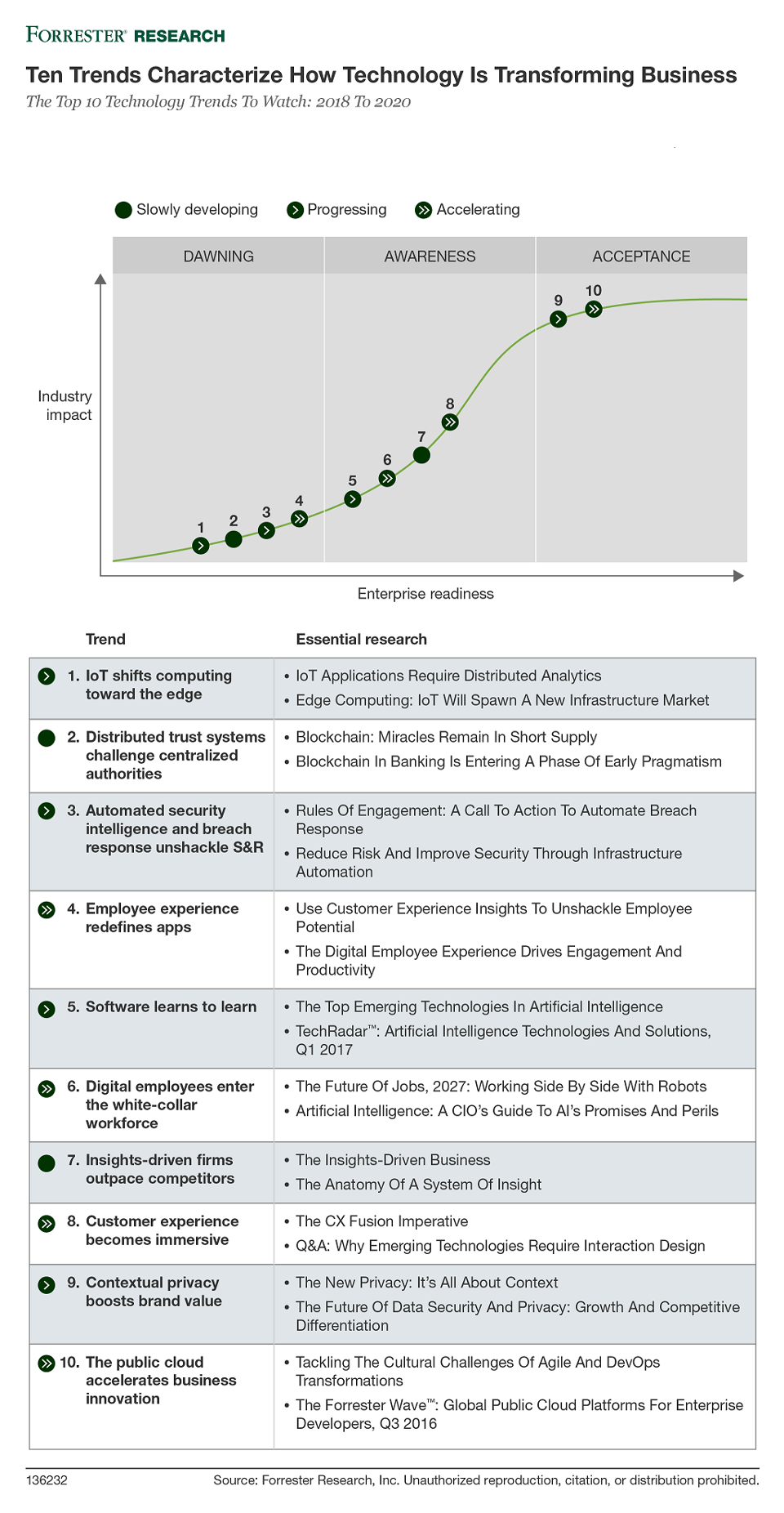 Forrester Tien Trends IoT Tech