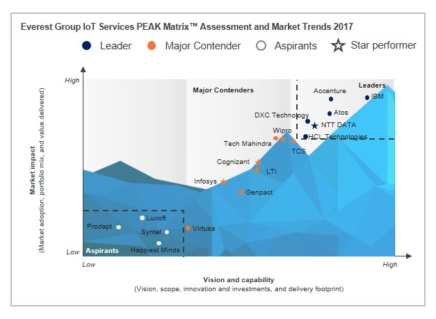 IoT IT service providers Matrix
