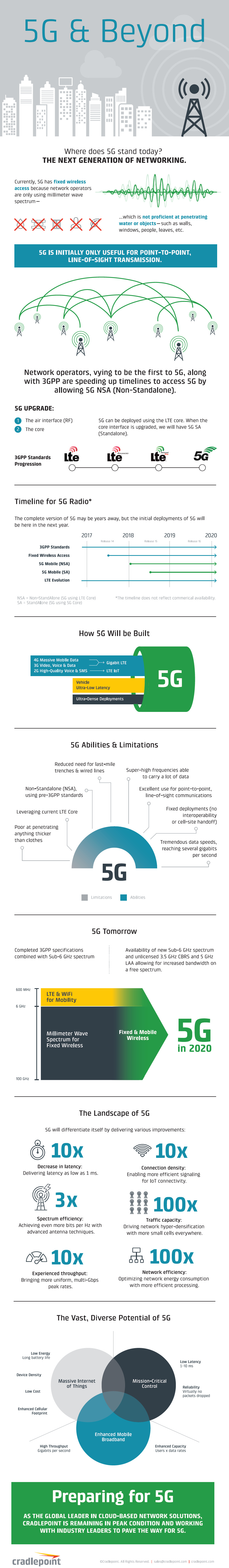 Infographic 5G alles over
