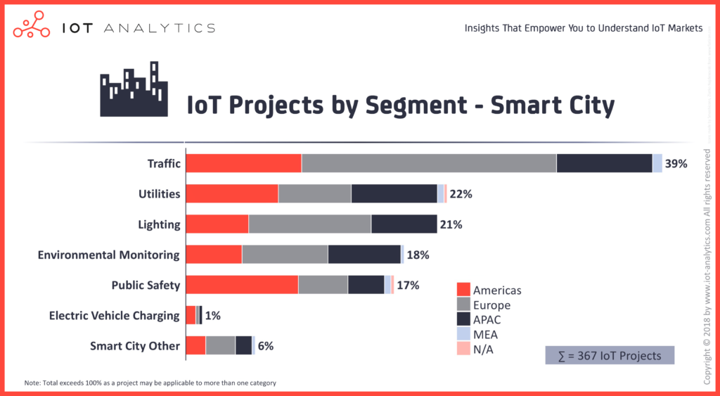 IoT-Projects-By-Segment-Smart-City-Image