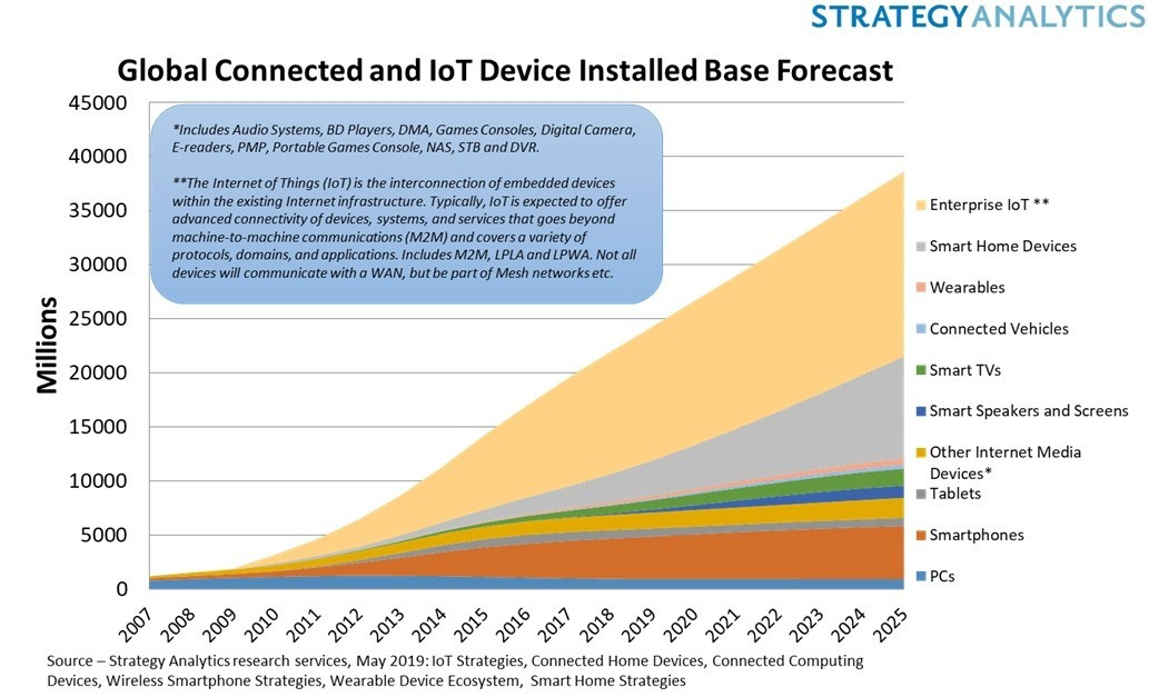 global-connected-iot-device-installed-base-forecast-1a