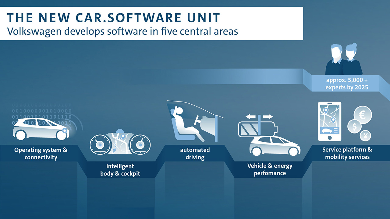 Volkswagen with new software unit