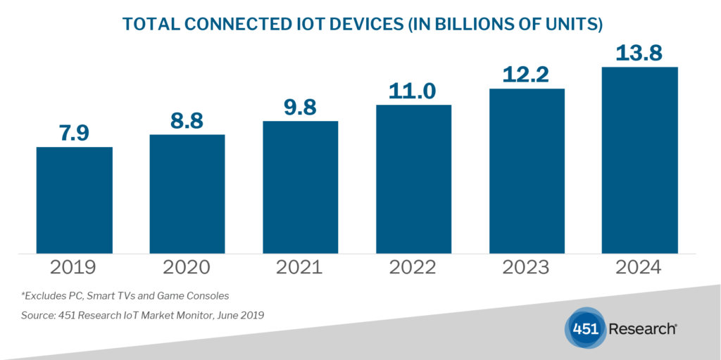IoT_Market_Monitor 451 Research