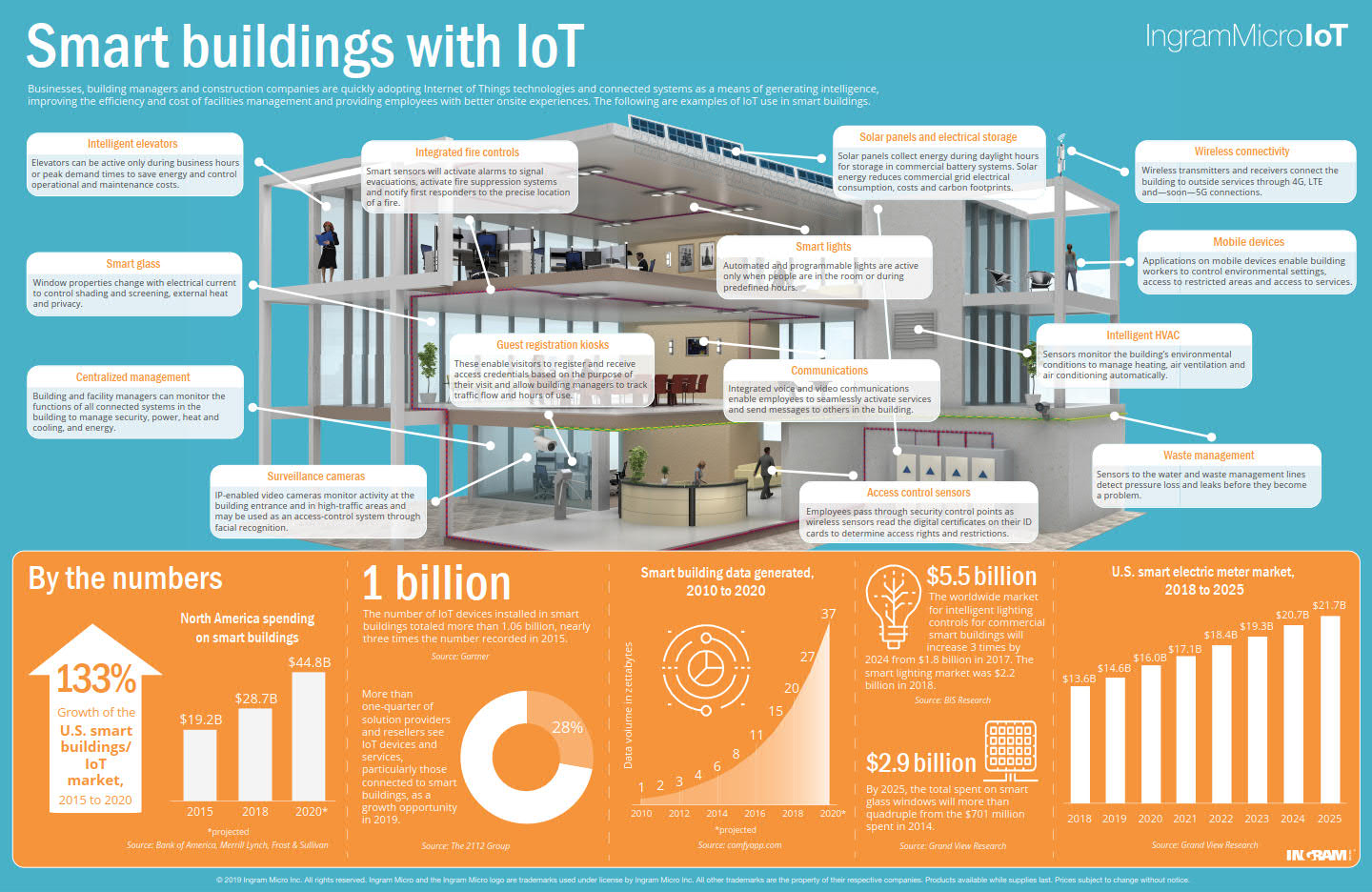 IoT Smart Building Infographic