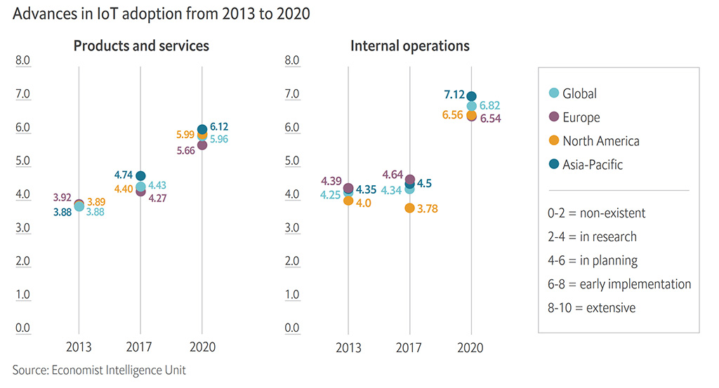 ARM Economist IoT Business Index 2020 1